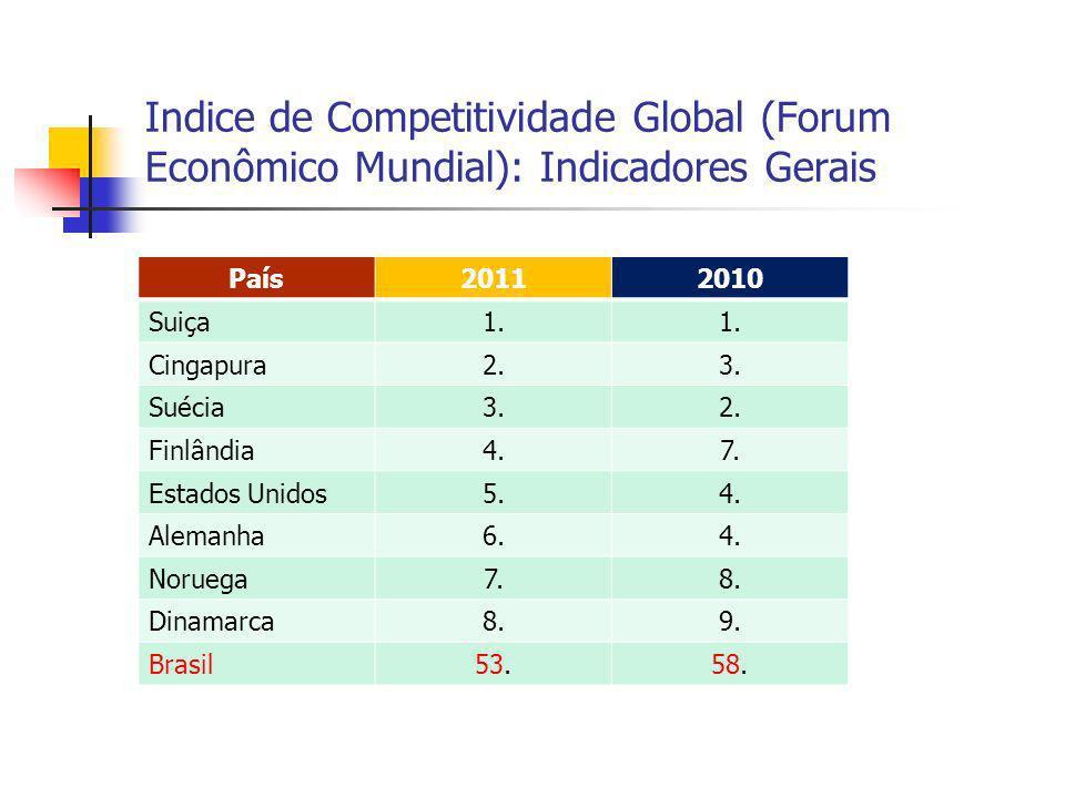 Indice de Competitividade Global (Forum Econômico Mundial): Indicadores Gerais País20112010 Suiça1. Cingapura2.3. Suécia3.2. Finlândia4.7. Estados Uni