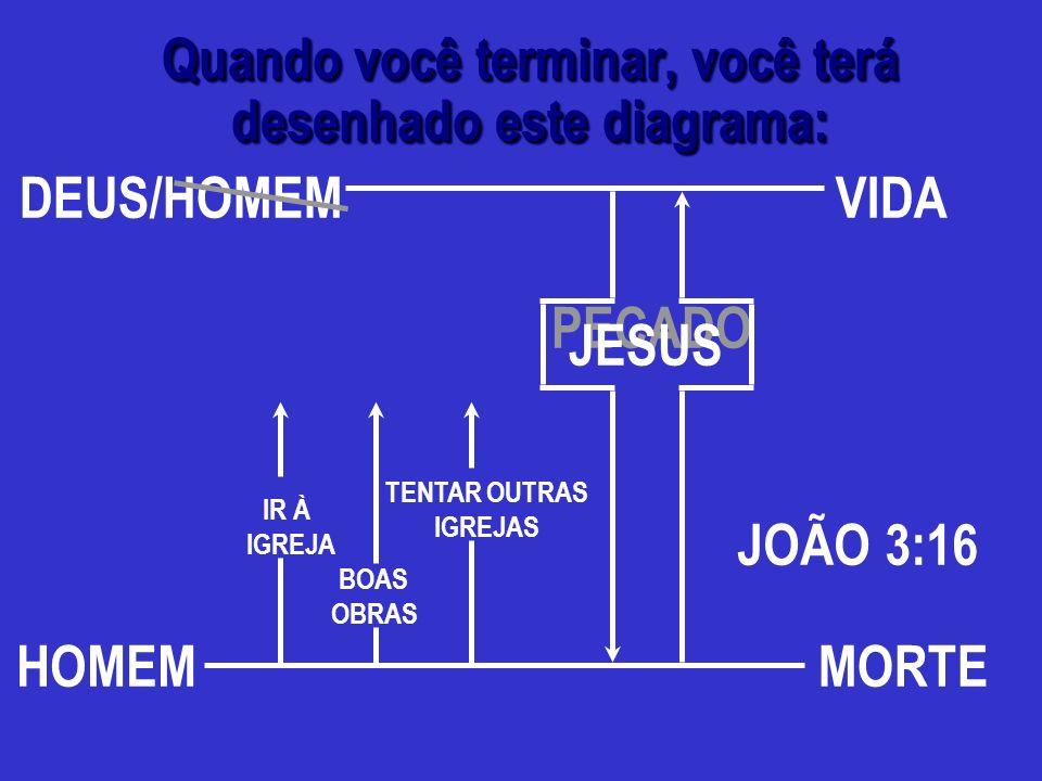 HOMEM MEU NOME SEU NOME BOAS OBRAS IR À IGREJA OUTRAS RELIGIÕES MORTE PECADO DEUS/VIDA