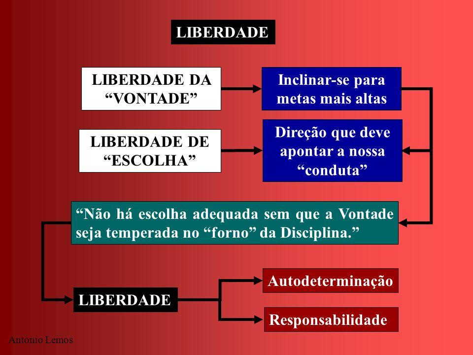 Antonio Lemos LIBERDADE LIBERDADE DA VONTADE LIBERDADE DE ESCOLHA Inclinar-se para metas mais altas Direção que deve apontar a nossa conduta Não há es