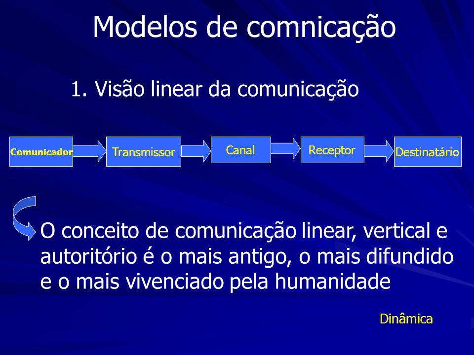 Modelos de comnicação 1. Visão linear da comunicação Comunicador Transmissor Canal Receptor Destinatário O conceito de comunicação linear, vertical e