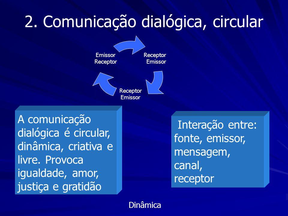 2. Comunicação dialógica, circular Receptor Emissor Receptor Emissor Receptor A comunicação dialógica é circular, dinâmica, criativa e livre. Provoca