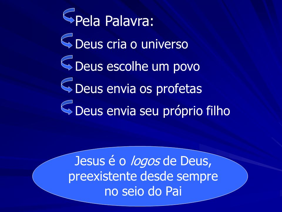 Jesus é o logos de Deus, preexistente desde sempre no seio do Pai Pela Palavra: Deus cria o universo Deus escolhe um povoDeus envia os profetasDeus en