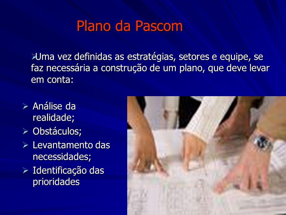 Plano da Pascom Análise da realidade; Análise da realidade; Obstáculos; Obstáculos; Levantamento das necessidades; Levantamento das necessidades; Iden