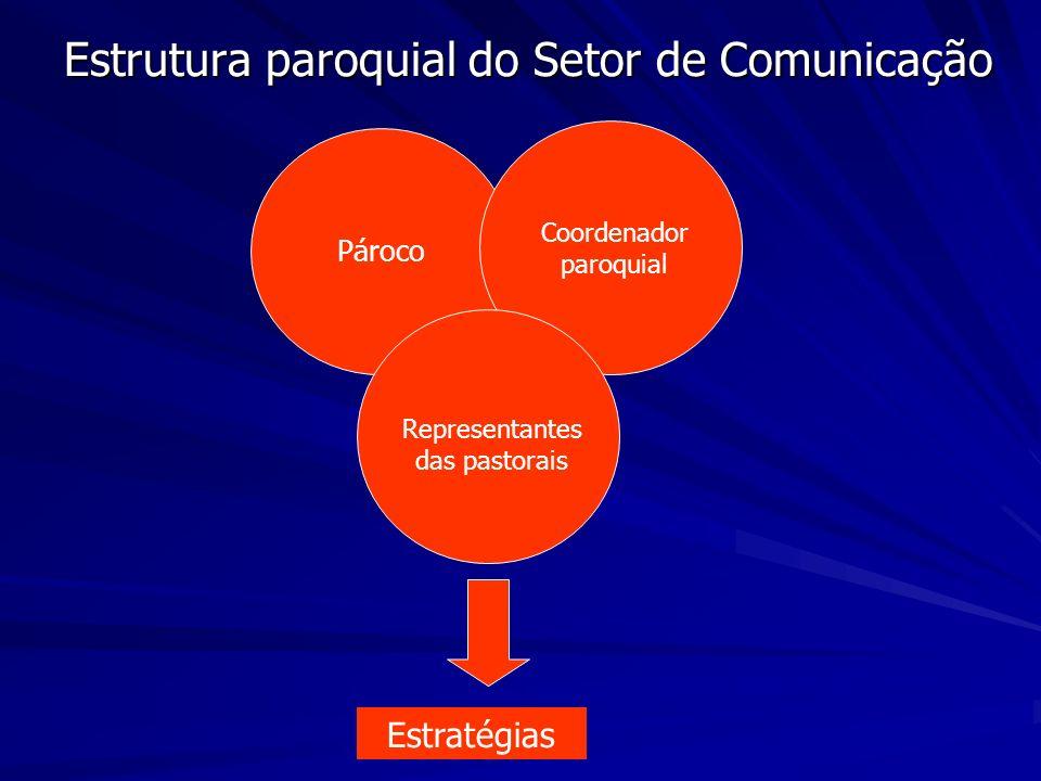 Estrutura paroquial do Setor de Comunicação Pároco Coordenador paroquial Representantes das pastorais Estratégias