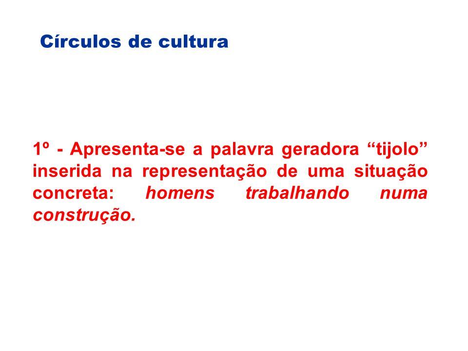 Círculos de cultura 1º - Apresenta-se a palavra geradora tijolo inserida na representação de uma situação concreta: homens trabalhando numa construção.