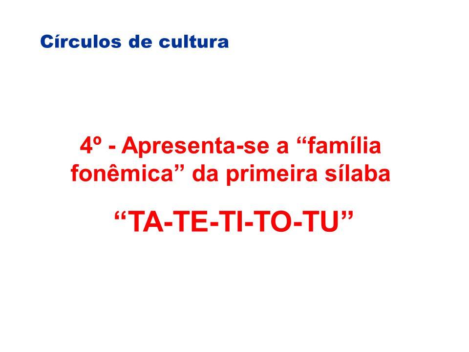 Círculos de cultura 4º - Apresenta-se a família fonêmica da primeira sílaba TA-TE-TI-TO-TU