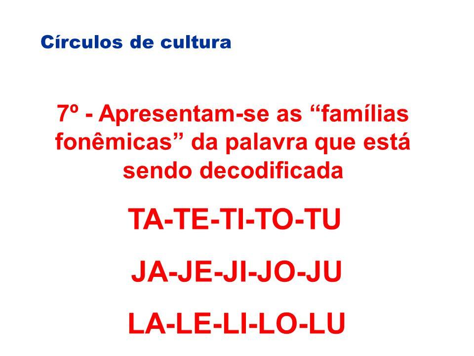 Círculos de cultura 7º - Apresentam-se as famílias fonêmicas da palavra que está sendo decodificada TA-TE-TI-TO-TU JA-JE-JI-JO-JU LA-LE-LI-LO-LU