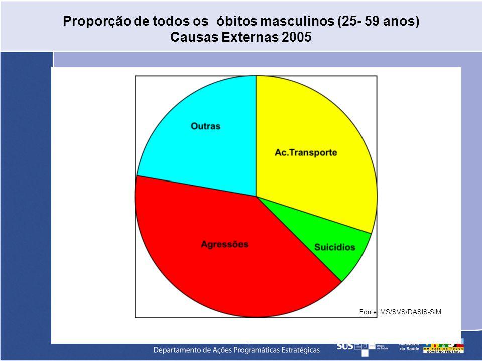 Proporção de todos os óbitos masculinos (25- 59 anos) Causas Externas 2005 Fonte: MS/SVS/DASIS-SIM