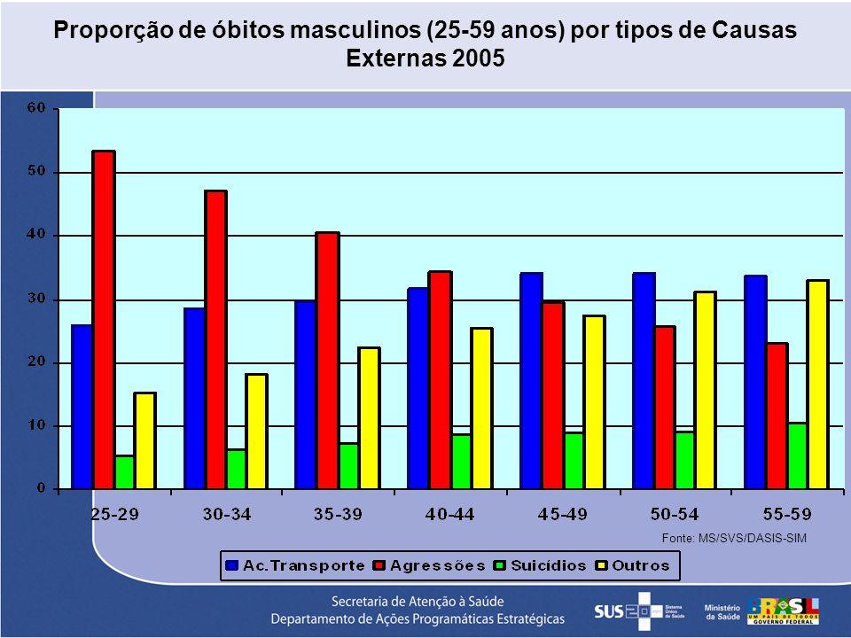 Proporção de óbitos masculinos (25-59 anos) por tipos de Causas Externas 2005