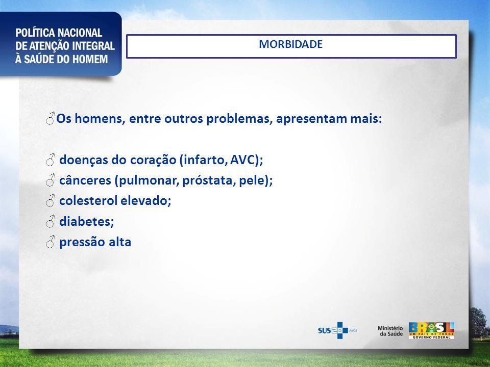 MORBIDADE Os homens, entre outros problemas, apresentam mais: doenças do coração (infarto, AVC); cânceres (pulmonar, próstata, pele); colesterol eleva