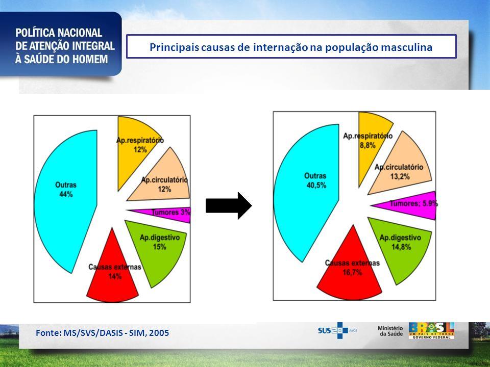 Principais causas de internação na população masculina Fonte: MS/SVS/DASIS - SIM, 2005