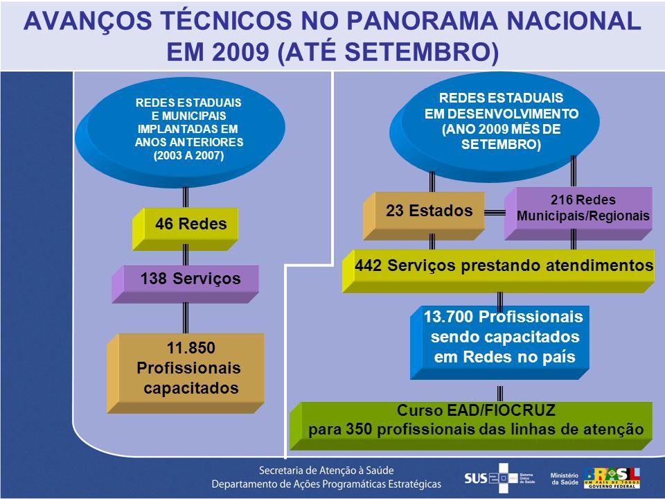AVANÇOS TÉCNICOS NO PANORAMA NACIONAL EM 2009 (ATÉ SETEMBRO) REDES ESTADUAIS E MUNICIPAIS IMPLANTADAS EM ANOS ANTERIORES (2003 A 2007) 46 Redes 138 Se