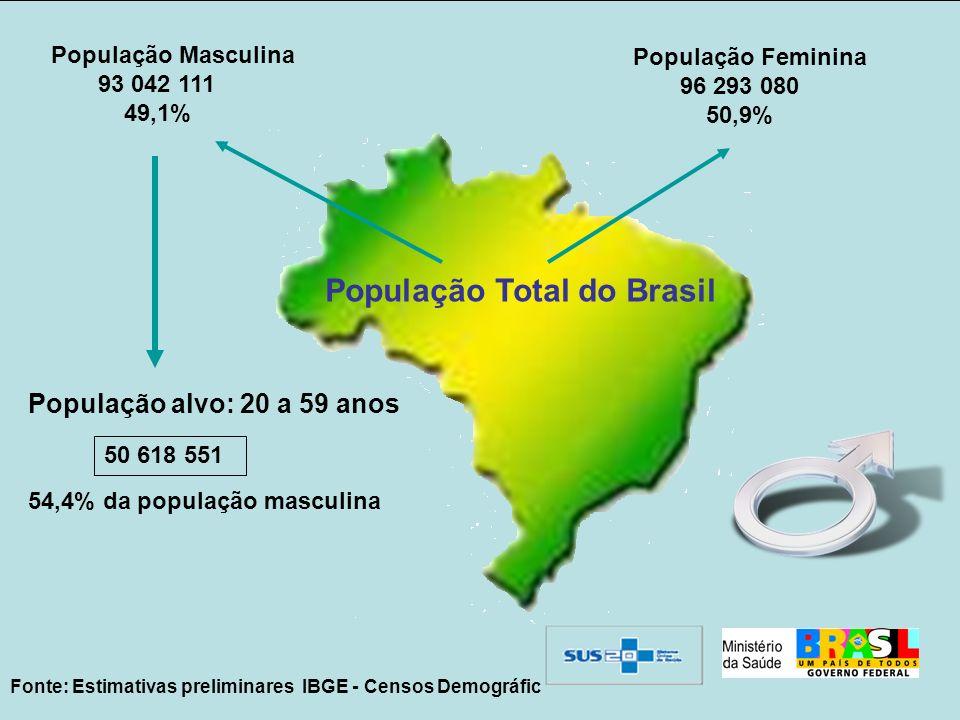 População Total do Brasil População Masculina 93 042 111 49,1% População Feminina 96 293 080 50,9% População alvo: 20 a 59 anos 54,4% da população mas