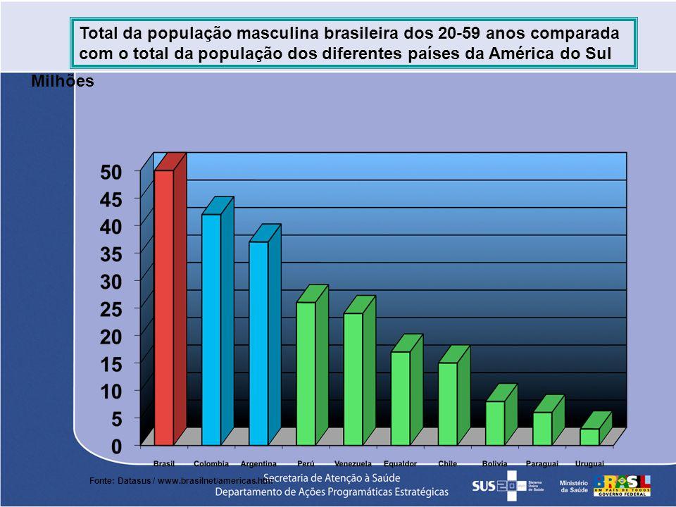 Total da população masculina brasileira dos 20-59 anos comparada com o total da população dos diferentes países da América do Sul Fonte: Datasus / www