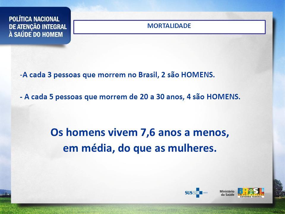 MORTALIDADE -A cada 3 pessoas que morrem no Brasil, 2 são HOMENS. - A cada 5 pessoas que morrem de 20 a 30 anos, 4 são HOMENS. Os homens vivem 7,6 ano