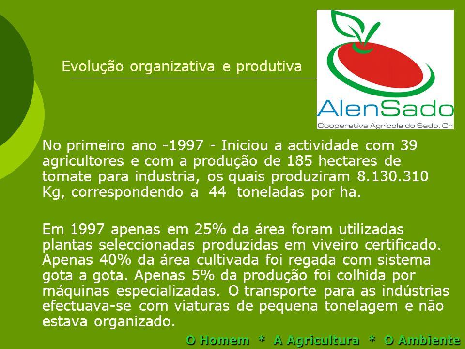 Evolução organizativa e produtiva No primeiro ano -1997 - Iniciou a actividade com 39 agricultores e com a produção de 185 hectares de tomate para ind