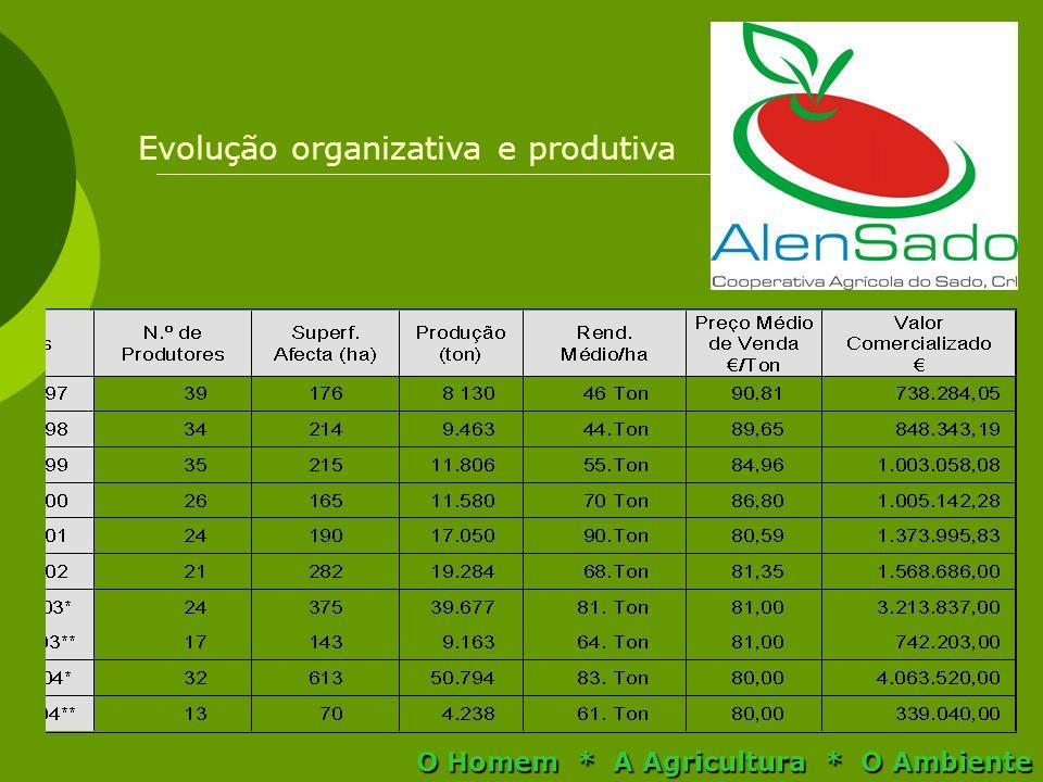 Evolução organizativa e produtiva O Homem * A Agricultura * O Ambiente
