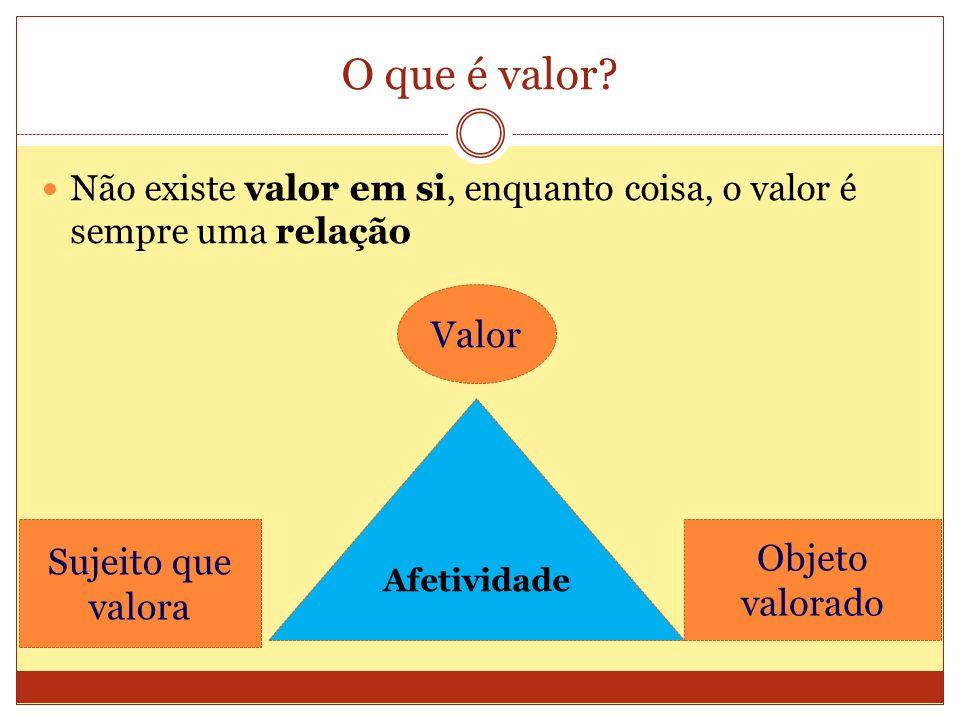 O que é valor? Não existe valor em si, enquanto coisa, o valor é sempre uma relação Sujeito que valora Objeto valorado Valor Afetividade
