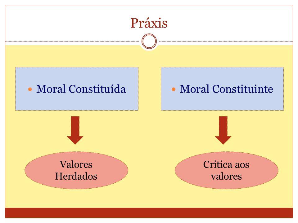 Práxis Moral Constituída Moral Constituinte Valores Herdados Crítica aos valores
