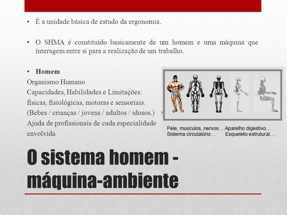 O sistema homem - máquina-ambiente É a unidade básica de estudo da ergonomia. O SHMA é constituído basicamente de um homem e uma máquina que interagem