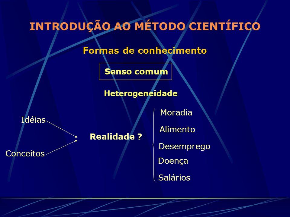 INTRODUÇÃO AO MÉTODO CIENTÍFICO Formas de conhecimento Senso comum Heterogeneidade Idéias Conceitos Realidade ? Moradia Alimento Desemprego Doença Sal