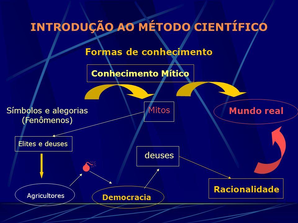 INTRODUÇÃO AO MÉTODO CIENTÍFICO Formas de conhecimento Conhecimento Mítico Símbolos e alegorias (Fenômenos) Mitos Mundo real Elites e deuses Agriculto