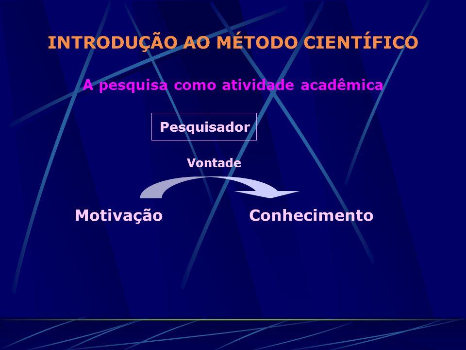 INTRODUÇÃO AO MÉTODO CIENTÍFICO A pesquisa como atividade acadêmica Pesquisador MotivaçãoConhecimento Vontade
