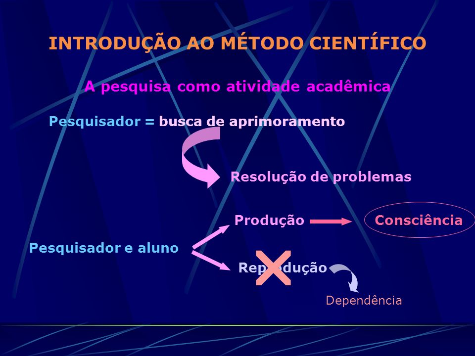 INTRODUÇÃO AO MÉTODO CIENTÍFICO A pesquisa como atividade acadêmica Pesquisador =busca de aprimoramento Resolução de problemas Pesquisador e aluno Pro