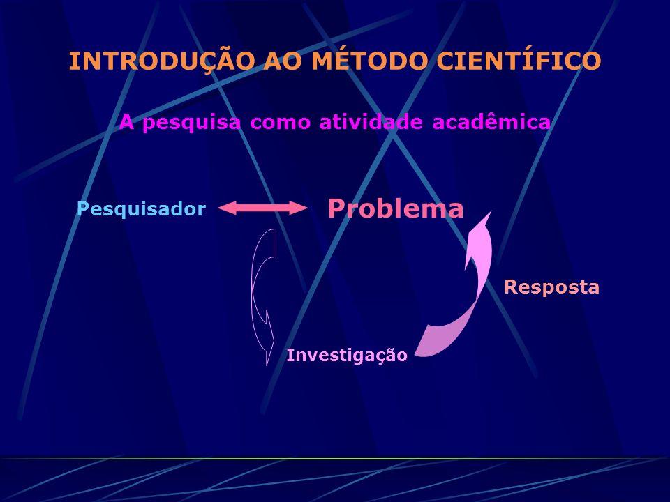 INTRODUÇÃO AO MÉTODO CIENTÍFICO A pesquisa como atividade acadêmica Pesquisador Problema Investigação Resposta