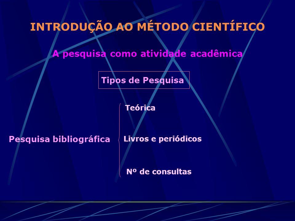INTRODUÇÃO AO MÉTODO CIENTÍFICO A pesquisa como atividade acadêmica Tipos de Pesquisa Pesquisa bibliográfica Teórica Livros e periódicos Nº de consult