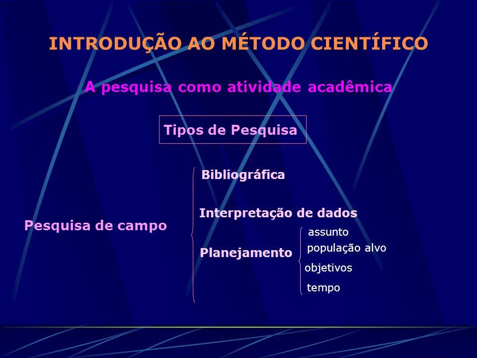 INTRODUÇÃO AO MÉTODO CIENTÍFICO A pesquisa como atividade acadêmica Tipos de Pesquisa Pesquisa de campo Bibliográfica Interpretação de dados Planejame