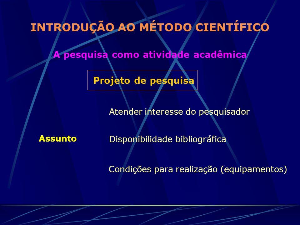 INTRODUÇÃO AO MÉTODO CIENTÍFICO A pesquisa como atividade acadêmica Projeto de pesquisa Assunto Atender interesse do pesquisador Disponibilidade bibli