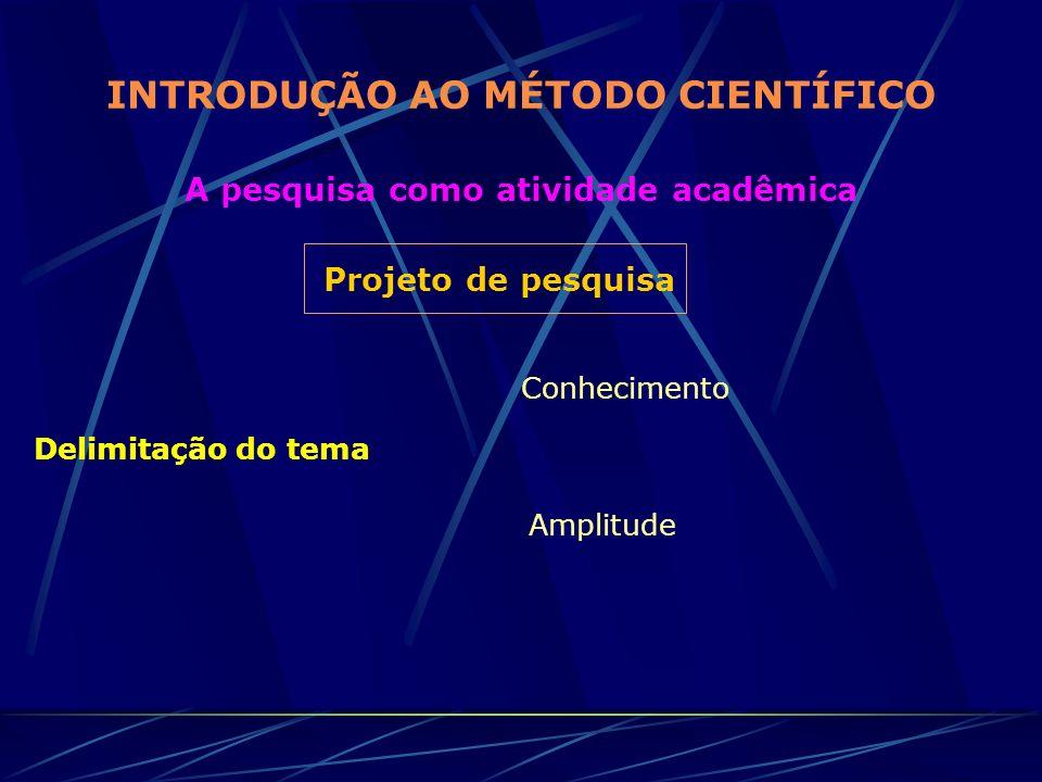 INTRODUÇÃO AO MÉTODO CIENTÍFICO A pesquisa como atividade acadêmica Projeto de pesquisa Delimitação do tema Conhecimento Amplitude
