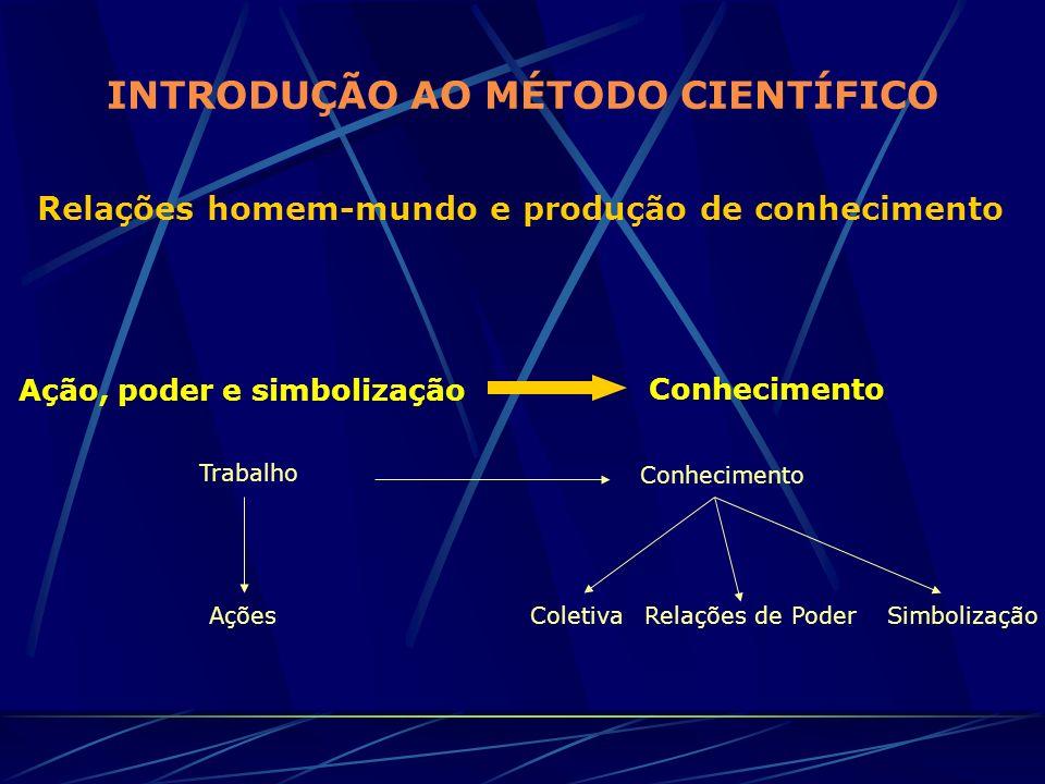 INTRODUÇÃO AO MÉTODO CIENTÍFICO Relações homem-mundo e produção de conhecimento Ação, poder e simbolização Conhecimento Trabalho Conhecimento AçõesCol