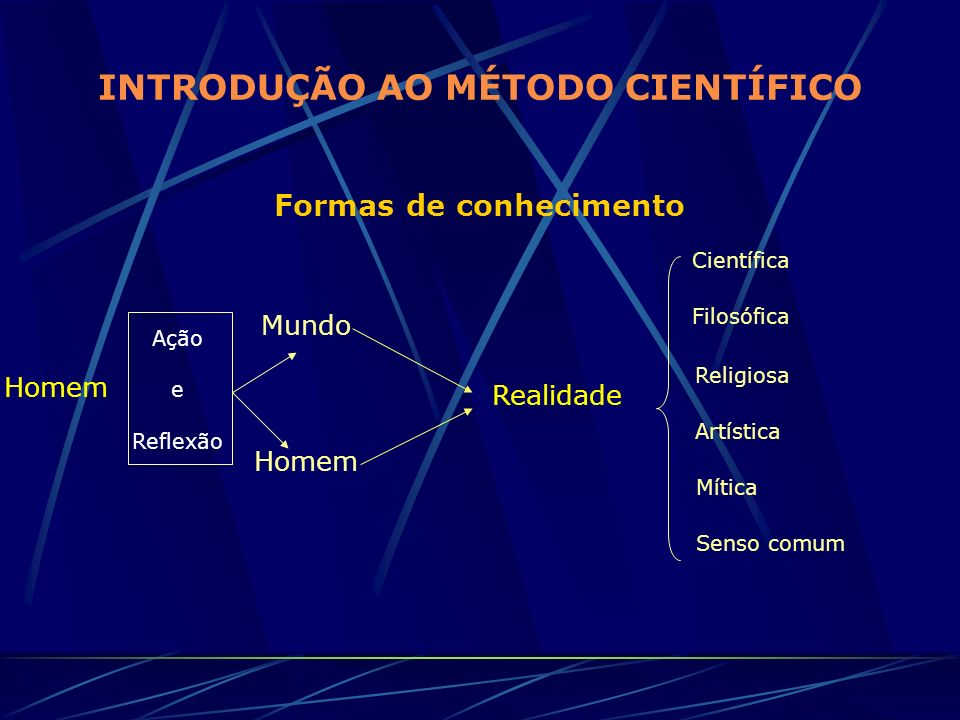 INTRODUÇÃO AO MÉTODO CIENTÍFICO Formas de conhecimento Homem Ação e Reflexão Mundo Homem Realidade Científica Filosófica Religiosa Artística Mítica Se