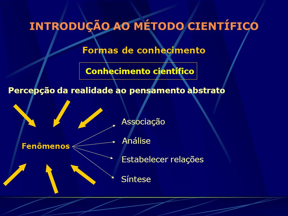 INTRODUÇÃO AO MÉTODO CIENTÍFICO Formas de conhecimento Conhecimento científico Percepção da realidade ao pensamento abstrato Fenômenos Associação Anál