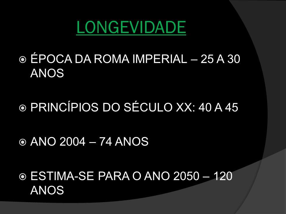 LONGEVIDADE ÉPOCA DA ROMA IMPERIAL – 25 A 30 ANOS PRINCÍPIOS DO SÉCULO XX: 40 A 45 ANO 2004 – 74 ANOS ESTIMA-SE PARA O ANO 2050 – 120 ANOS