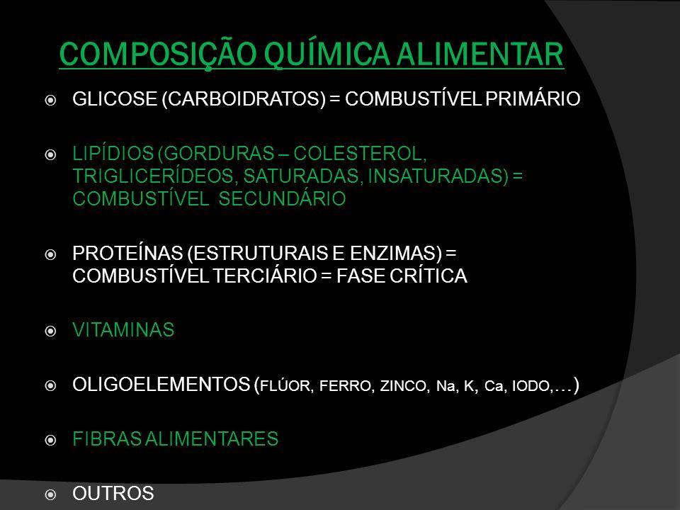 COMPOSIÇÃO QUÍMICA ALIMENTAR GLICOSE (CARBOIDRATOS) = COMBUSTÍVEL PRIMÁRIO LIPÍDIOS (GORDURAS – COLESTEROL, TRIGLICERÍDEOS, SATURADAS, INSATURADAS) =