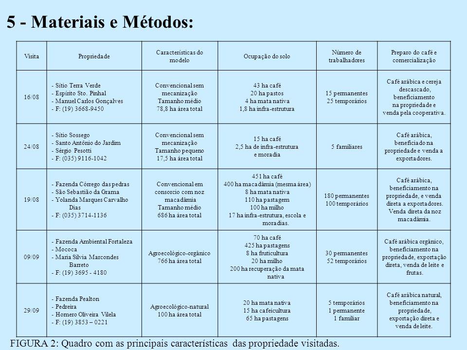5 - Materiais e Métodos: VisitaPropriedade Características do modelo Ocupação do solo Número de trabalhadores Preparo do café e comercialização 16/08 - Sítio Terra Verde - Espírito Sto.