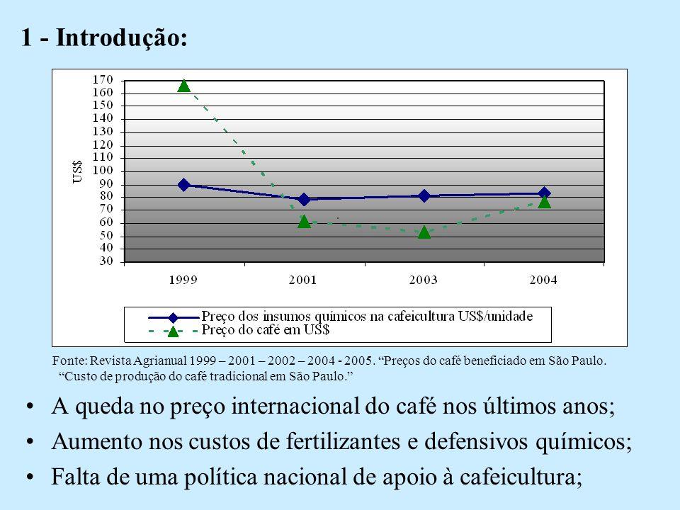 1 - Introdução: A queda no preço internacional do café nos últimos anos; Aumento nos custos de fertilizantes e defensivos químicos; Falta de uma política nacional de apoio à cafeicultura; Fonte: Revista Agrianual 1999 – 2001 – 2002 – 2004 - 2005.
