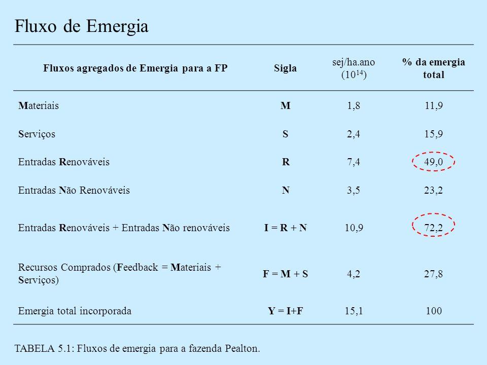 Fluxo de Emergia Fluxos agregados de Emergia para a FPSigla sej/ha.ano (10 14 ) % da emergia total MateriaisM1,811,9 ServiçosS2,415,9 Entradas RenováveisR7,449,0 Entradas Não RenováveisN3,523,2 Entradas Renováveis + Entradas Não renováveisI = R + N10,972,2 Recursos Comprados (Feedback = Materiais + Serviços) F = M + S4,227,8 Emergia total incorporadaY = I+F15,1100 TABELA 5.1: Fluxos de emergia para a fazenda Pealton.