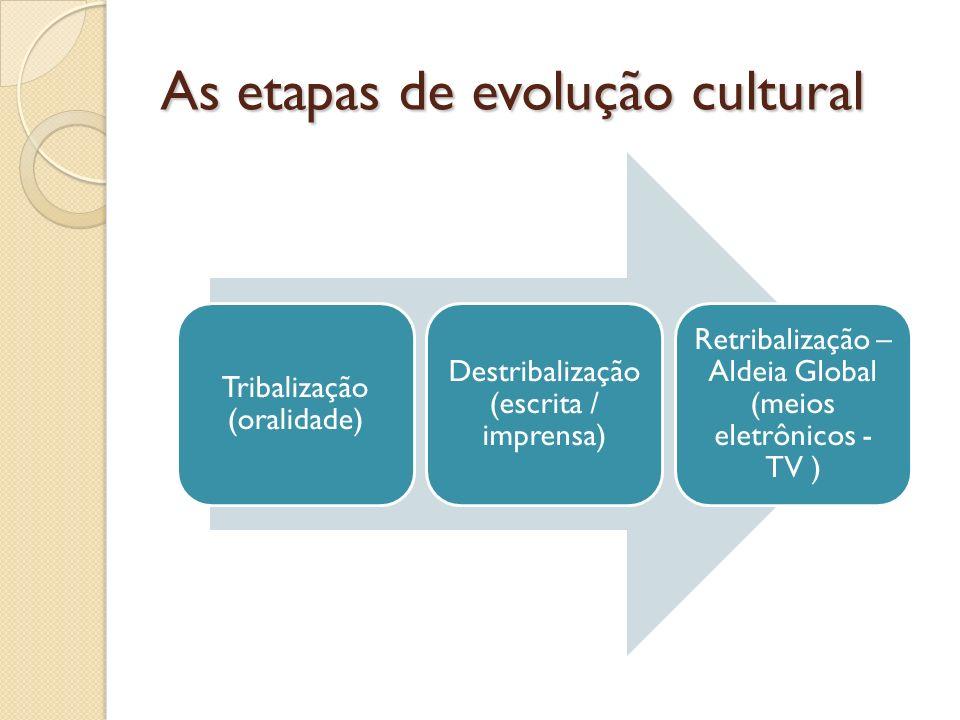 As etapas de evolução cultural Tribalização (oralidade) Destribalização (escrita / imprensa) Retribalização – Aldeia Global (meios eletrônicos - TV )