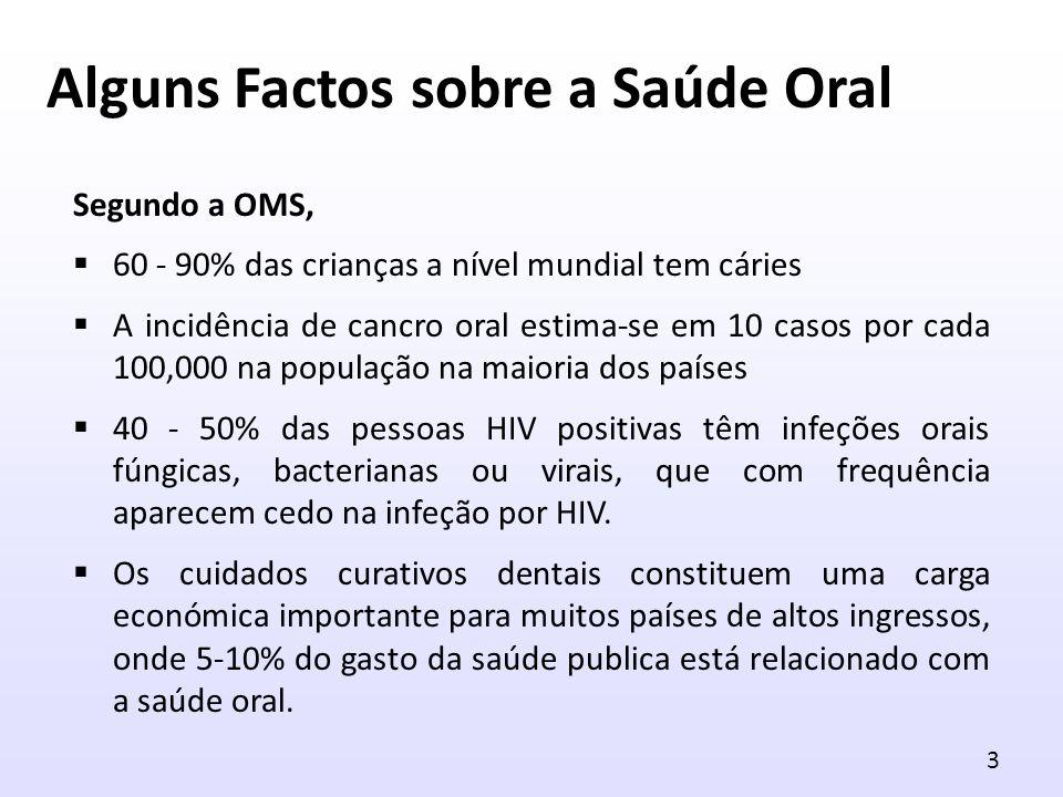 Alguns Factos sobre a Saúde Oral Segundo a OMS, 60 - 90% das crianças a nível mundial tem cáries A incidência de cancro oral estima-se em 10 casos por