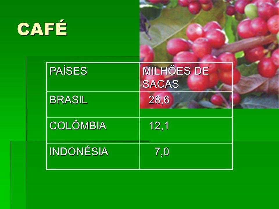 CAFÉPAÍSES MILHÕES DE SACAS BRASIL 28,6 28,6 COLÔMBIA 12,1 12,1 INDONÉSIA 7,0 7,0