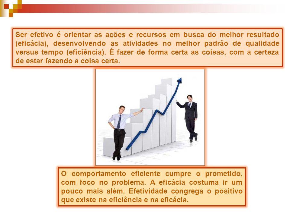 Ser efetivo é orientar as ações e recursos em busca do melhor resultado (eficácia), desenvolvendo as atividades no melhor padrão de qualidade versus t