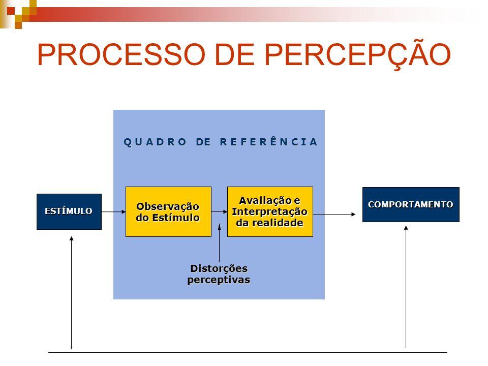 PROCESSO DE PERCEPÇÃO ESTÍMULO Observação do Estímulo Avaliação e Interpretação da realidade COMPORTAMENTO Distorções perceptivas Q U A D R O DE R E F