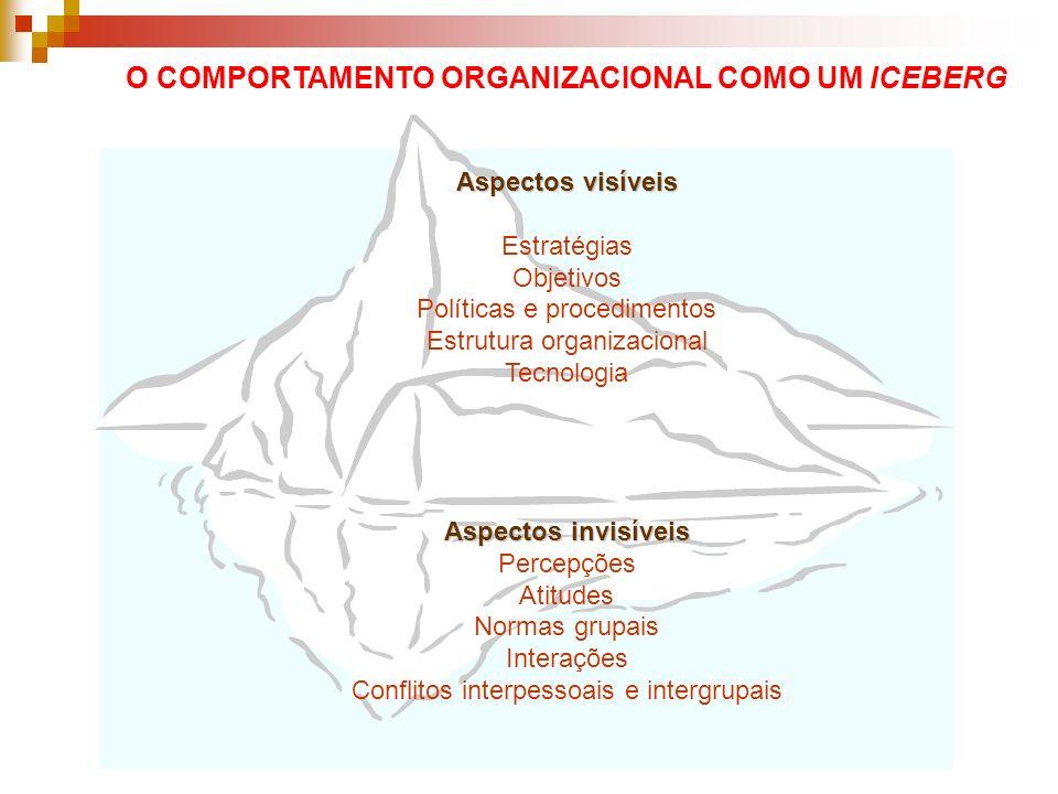 O COMPORTAMENTO ORGANIZACIONAL COMO UM ICEBERG Aspectos visíveis Estratégias Objetivos Políticas e procedimentos Estrutura organizacional Tecnologia A