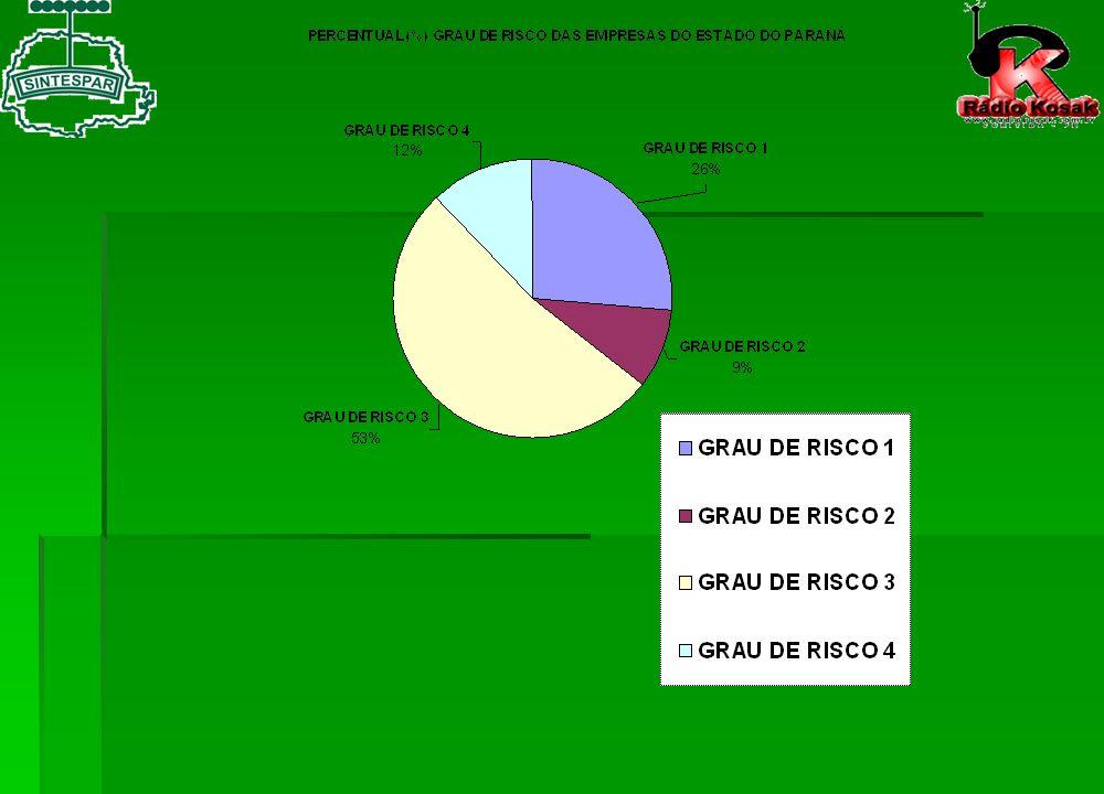 Em relação ao piso a remuneração está sendo: QTDE DE TÉCNICOS DE SEGURANÇA E EMPRESAS PERCENTUAL % MENOR 17% 85 - MAIOR 285 57% - IGUAL 130 26% TOTAL 500 = 100 %