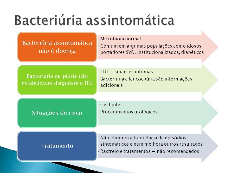 Microbiota normal Comum em algumas populações como idosos, portadores SVD, institucionalizados, diabéticos Bacteriúria assintomática não é doença ITU