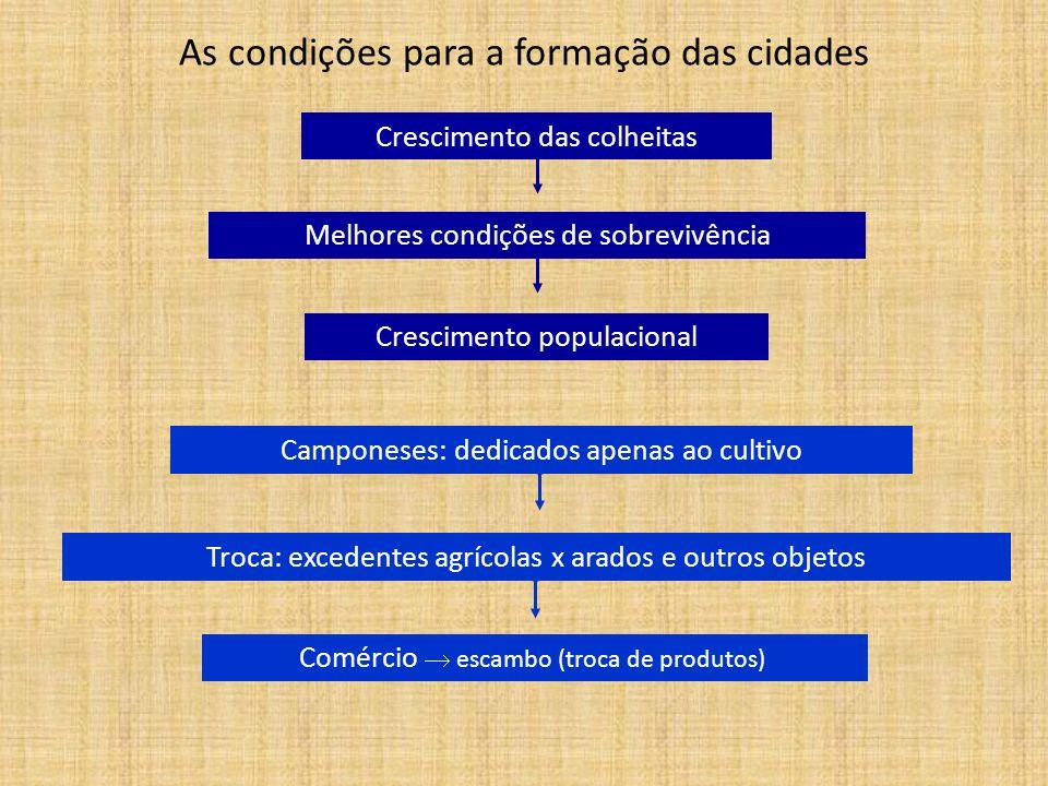 As condições para a formação das cidades Crescimento das colheitas Melhores condições de sobrevivência Crescimento populacional Camponeses: dedicados